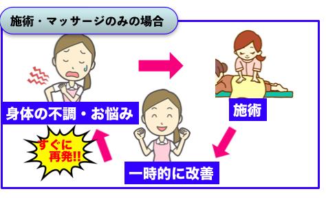 リトレ 正しい身体の使い方