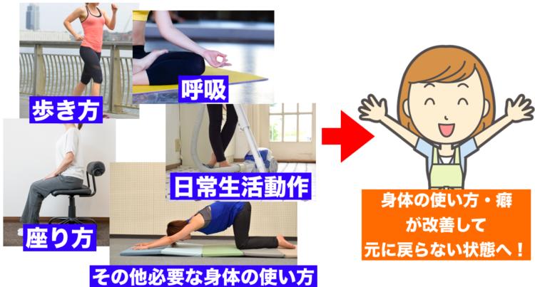 身体の使い方が変われば姿勢・体型改善