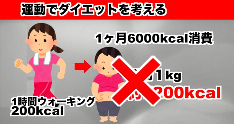 運動でダイエットを考える